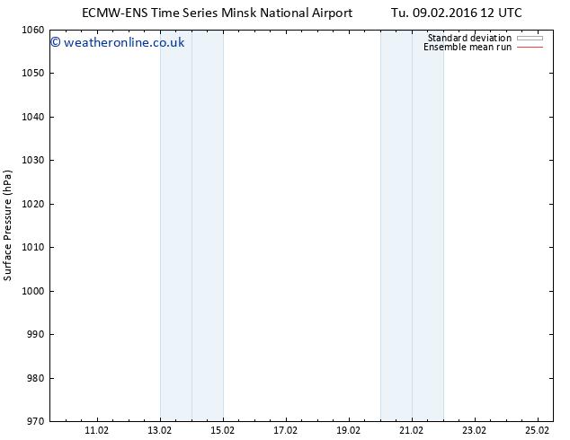 Surface pressure ECMWFTS Fr 19.02.2016 12 GMT