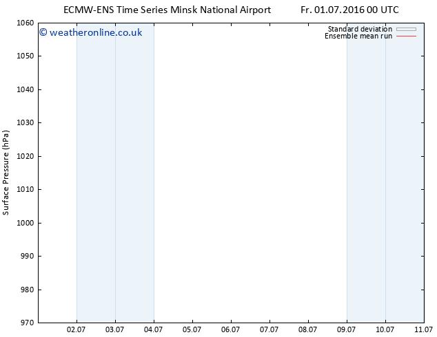 Surface pressure ECMWFTS Fr 08.07.2016 00 GMT