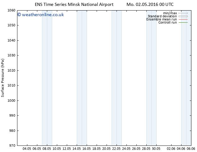 Surface pressure GEFS TS Mo 02.05.2016 00 GMT