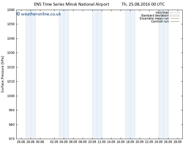 Surface pressure GEFS TS Sa 10.09.2016 00 GMT