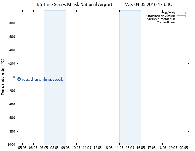 Temperature (2m) GEFS TS Th 05.05.2016 12 GMT