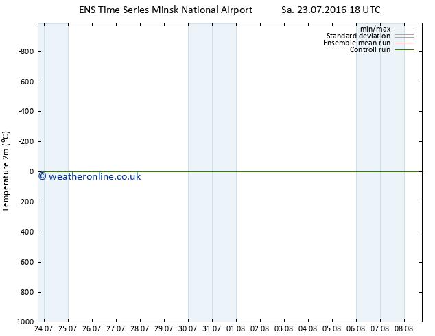 Temperature (2m) GEFS TS Su 24.07.2016 18 GMT