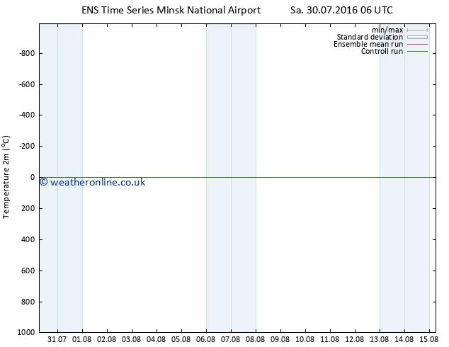 Temperature (2m) GEFS TS Su 31.07.2016 06 GMT