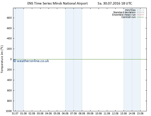 Temperature (2m) GEFS TS We 03.08.2016 18 GMT