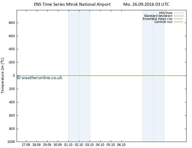 Temperature (2m) GEFS TS Tu 27.09.2016 03 GMT