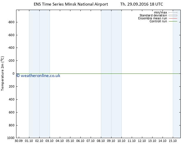 Temperature (2m) GEFS TS Fr 30.09.2016 18 GMT