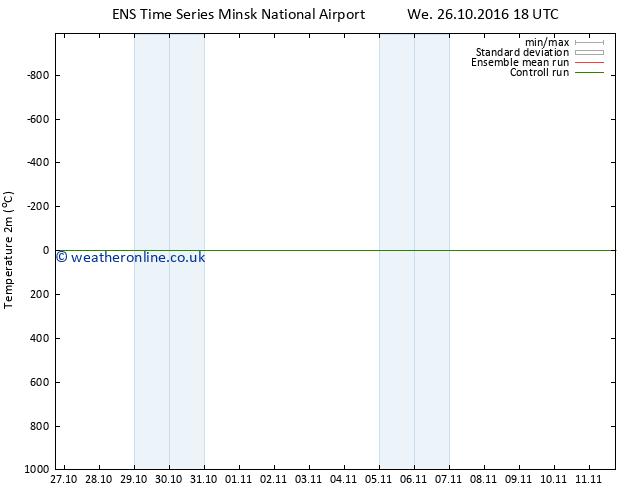 Temperature (2m) GEFS TS Th 27.10.2016 18 GMT
