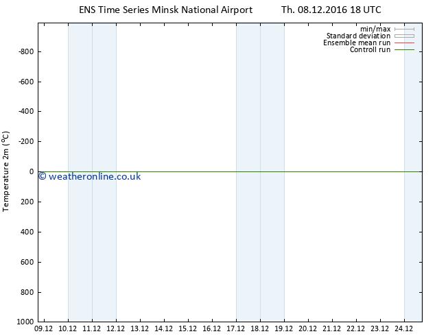 Temperature (2m) GEFS TS Fr 09.12.2016 18 GMT