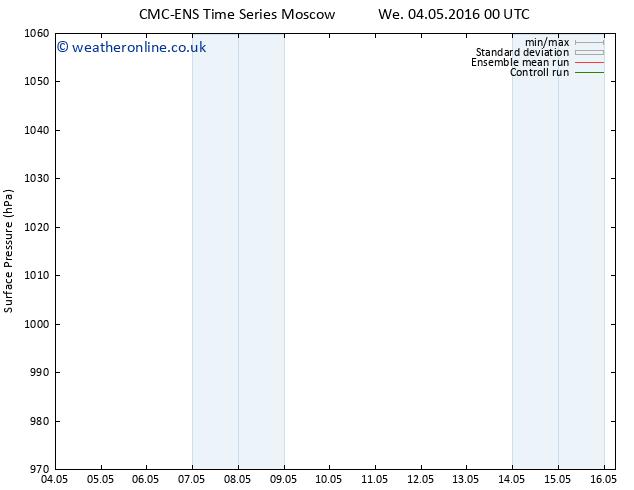 Surface pressure CMC TS Tu 10.05.2016 00 GMT
