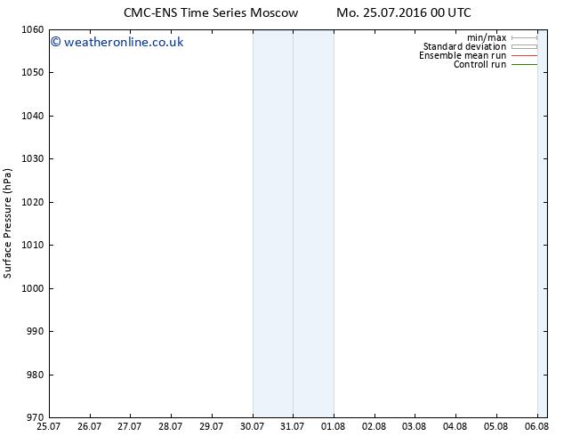 Surface pressure CMC TS Su 31.07.2016 06 GMT