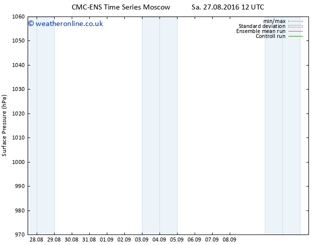Surface pressure CMC TS Sa 27.08.2016 18 GMT