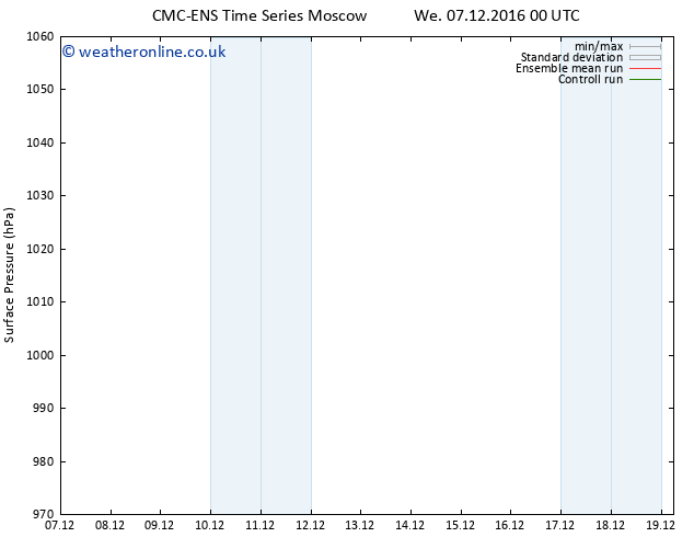 Surface pressure CMC TS Tu 13.12.2016 06 GMT