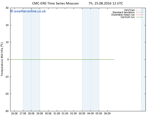 Temp. 850 hPa CMC TS Su 28.08.2016 12 GMT