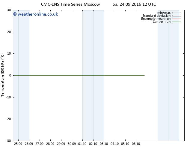 Temp. 850 hPa CMC TS Th 06.10.2016 18 GMT