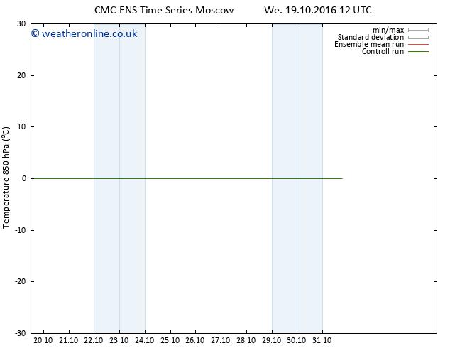 Temp. 850 hPa CMC TS Mo 31.10.2016 18 GMT
