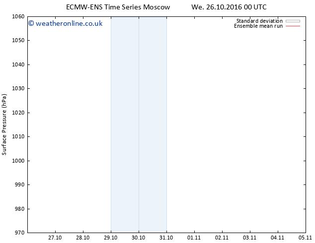 Surface pressure ECMWFTS Sa 29.10.2016 00 GMT