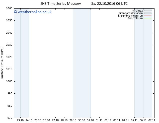 Surface pressure GEFS TS Sa 22.10.2016 18 GMT