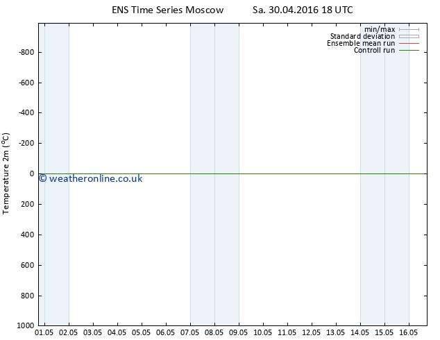 Temperature (2m) GEFS TS Mo 02.05.2016 18 GMT