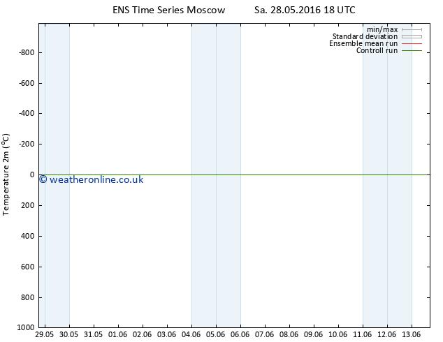 Temperature (2m) GEFS TS Tu 31.05.2016 18 GMT