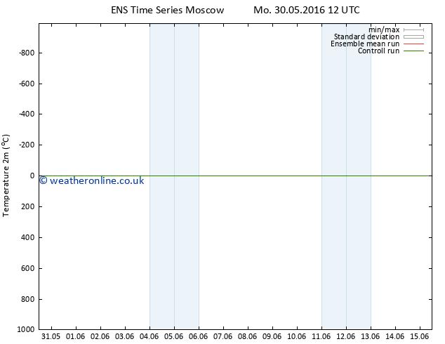 Temperature (2m) GEFS TS We 01.06.2016 12 GMT