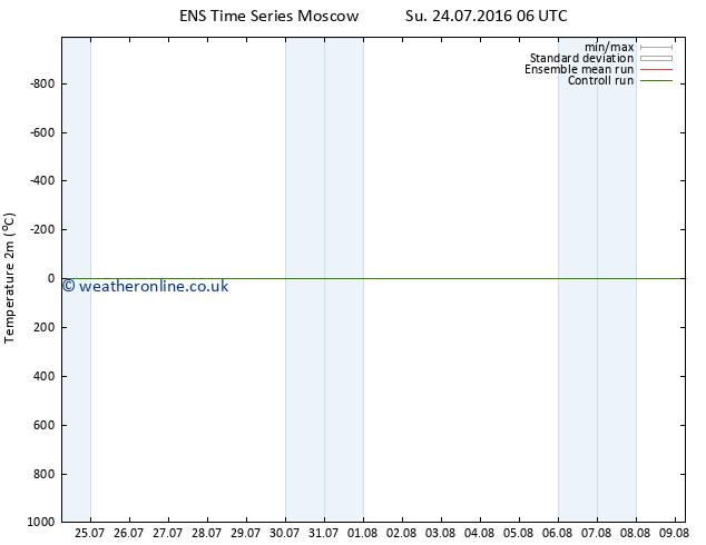 Temperature (2m) GEFS TS Su 24.07.2016 12 GMT