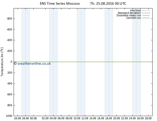 Temperature (2m) GEFS TS Th 25.08.2016 06 GMT