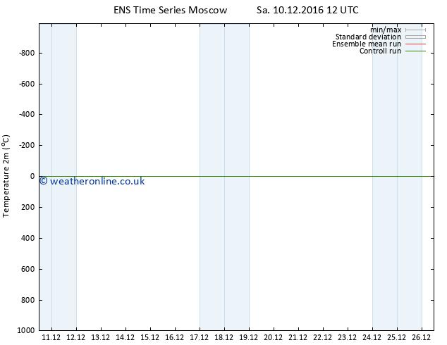 Temperature (2m) GEFS TS Su 18.12.2016 00 GMT