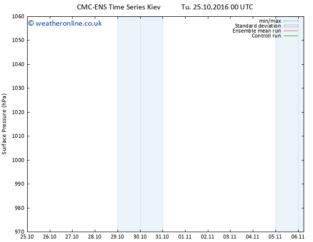 Surface pressure CMC TS Mo 31.10.2016 18 GMT