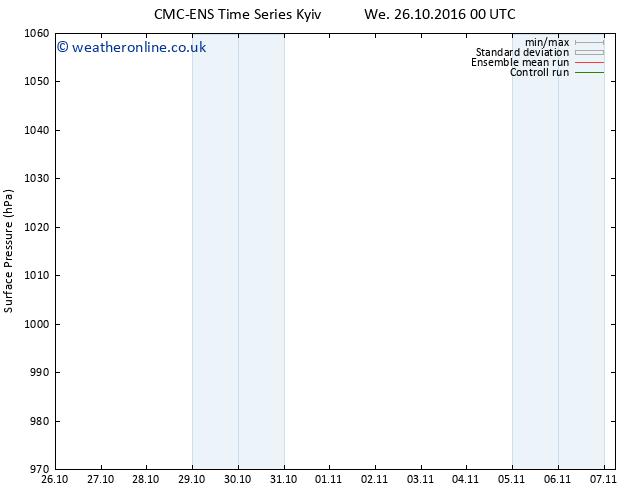 Surface pressure CMC TS Tu 01.11.2016 12 GMT