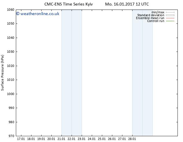 Surface pressure CMC TS Sa 28.01.2017 18 GMT