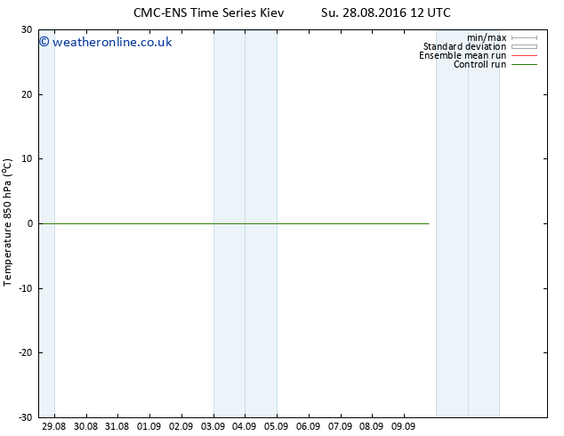 Temp. 850 hPa CMC TS We 31.08.2016 12 GMT