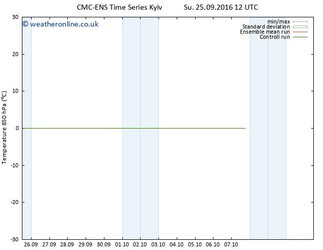 Temp. 850 hPa CMC TS Mo 03.10.2016 12 GMT