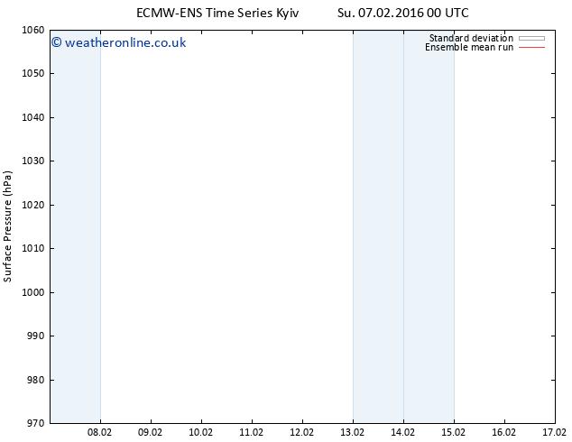 Surface pressure ECMWFTS Fr 12.02.2016 00 GMT