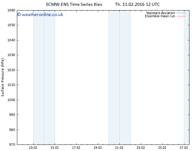 Surface pressure ECMWFTS Fr 12.02.2016 12 GMT