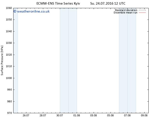 Surface pressure ECMWFTS Mo 25.07.2016 12 GMT