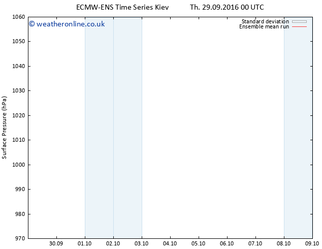 Surface pressure ECMWFTS Su 09.10.2016 00 GMT