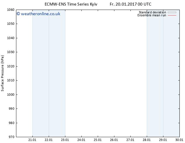 Surface pressure ECMWFTS Mo 23.01.2017 00 GMT