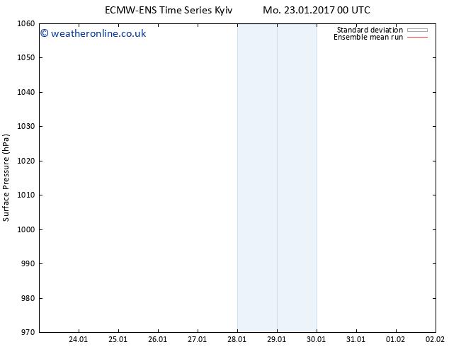 Surface pressure ECMWFTS Su 29.01.2017 00 GMT