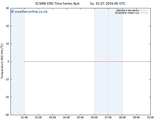Temp. 850 hPa ECMWFTS We 03.08.2016 00 GMT