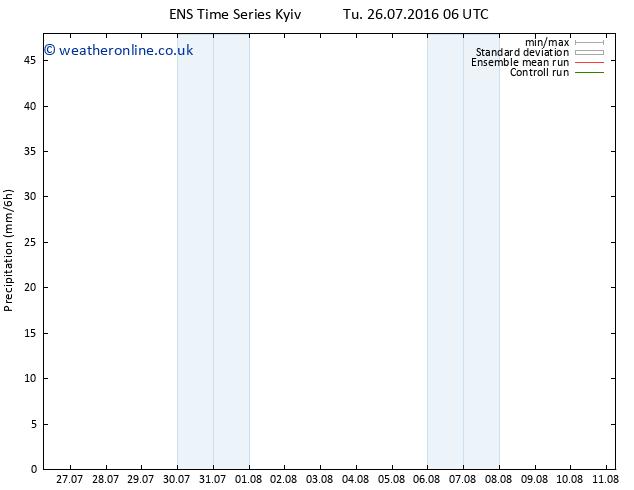 Precipitation GEFS TS Tu 02.08.2016 18 GMT