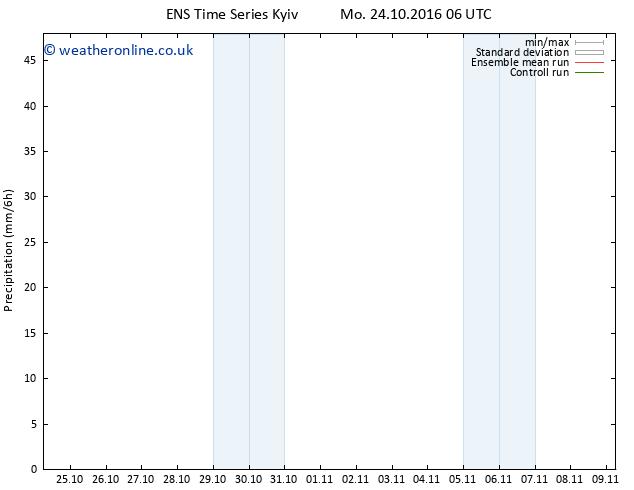 Precipitation GEFS TS Mo 31.10.2016 18 GMT