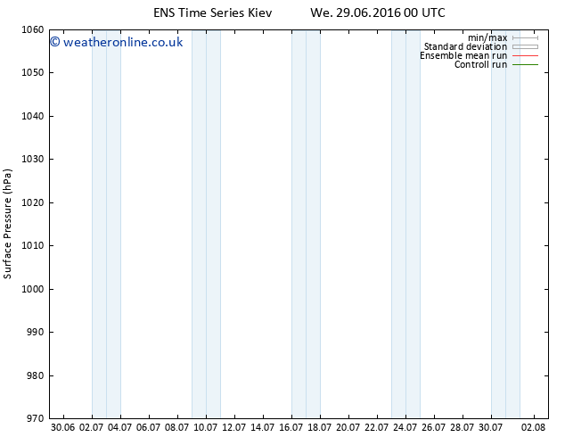 Surface pressure GEFS TS We 29.06.2016 06 GMT