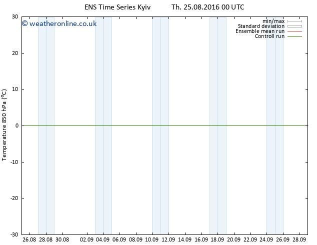 Temp. 850 hPa GEFS TS Sa 27.08.2016 00 GMT