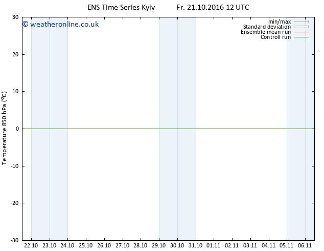 Temp. 850 hPa GEFS TS Su 23.10.2016 06 GMT
