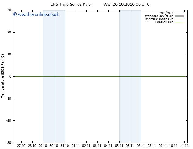 Temp. 850 hPa GEFS TS Fr 28.10.2016 06 GMT
