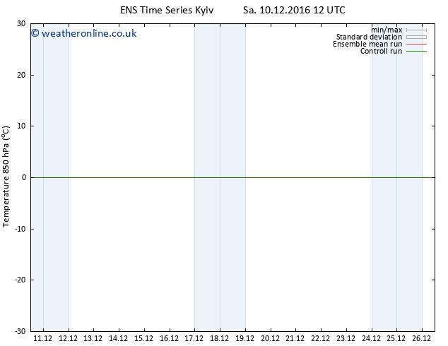 Temp. 850 hPa GEFS TS Su 11.12.2016 18 GMT