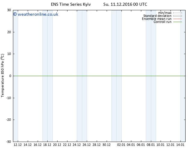 Temp. 850 hPa GEFS TS Mo 12.12.2016 18 GMT