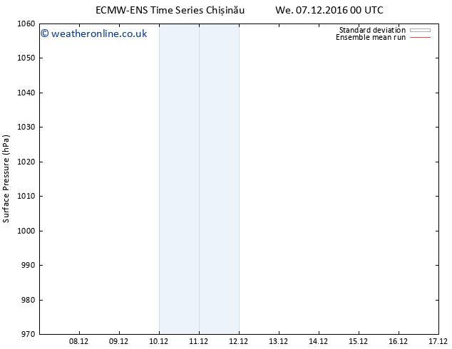 Surface pressure ECMWFTS Fr 09.12.2016 00 GMT