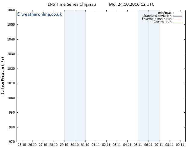 Surface pressure GEFS TS Tu 01.11.2016 00 GMT