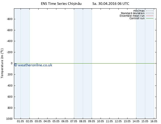 Temperature (2m) GEFS TS Sa 30.04.2016 12 GMT
